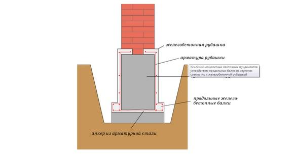 Схема укрепления