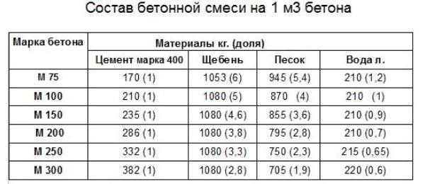 Пропорции состава